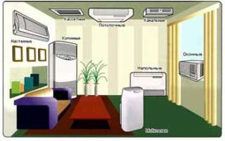 Как правильно выбрать кондиционер в квартиру?
