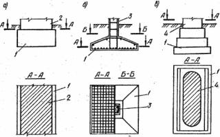 Конструкции фундаментов мелкого заложения